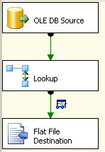SSIS Lookup with value range