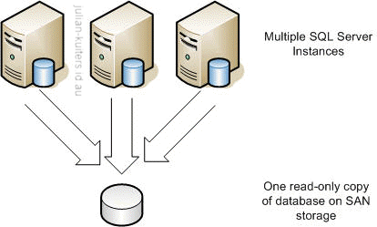 SQL Server 2005 New Feature: Scalable Shared Databases